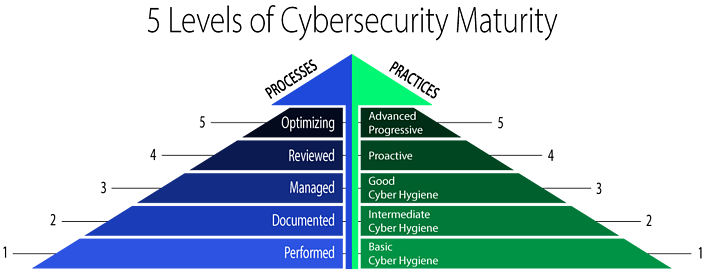 5 levels of cybersecurity maturity