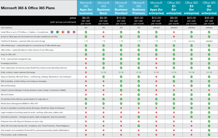 Microsoft 365 plans