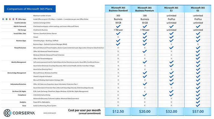 o365-business-premium-comparison-1