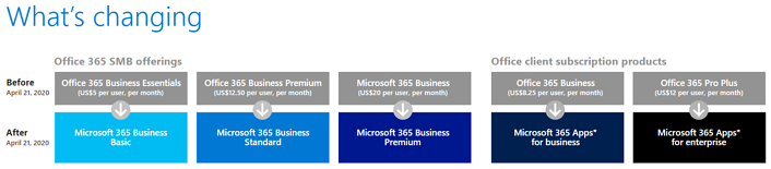 Changes in Office 365