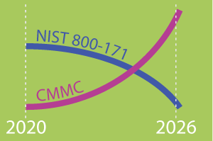 NIST and CMMC